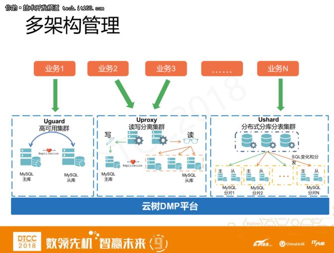 爱可生洪斌:MySQL云数据库架构设计实践 12