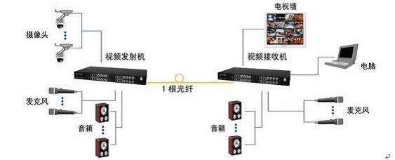 光端机在视频监控领域的应用探讨 3