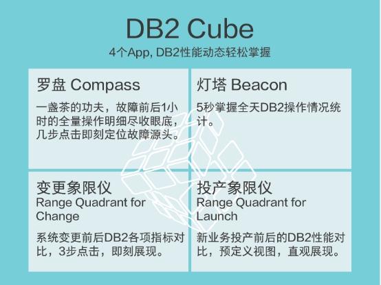 天旦DB2魔方为数据库管理员赋能增效 3