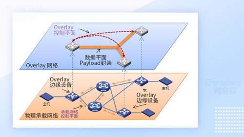 如何利用核心交换机Overlay技术跨数据中心迁移2021 1