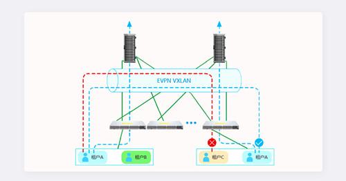 如何利用核心交换机Overlay技术跨数据中心迁移2021 4