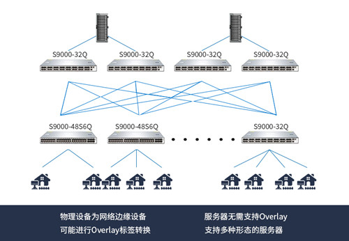 如何利用核心交换机Overlay技术跨数据中心迁移2021 2