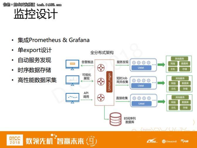 爱可生洪斌:MySQL云数据库架构设计实践 18