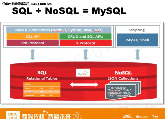 爱可生洪斌:MySQL云数据库架构设计实践 3