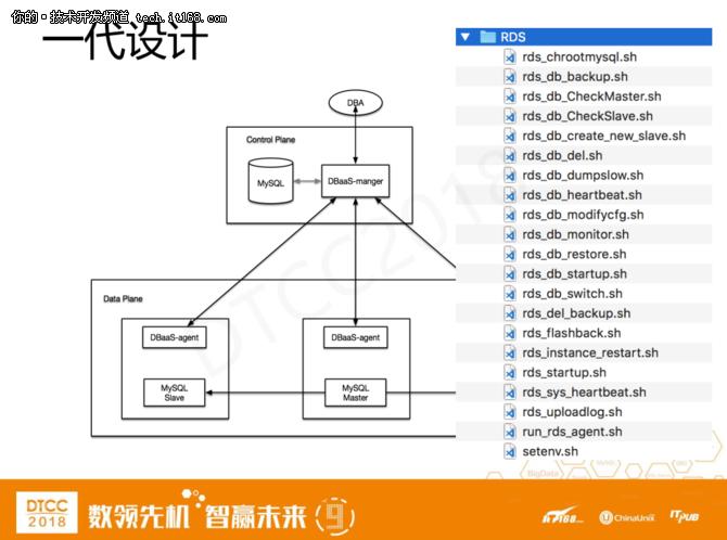 爱可生洪斌:MySQL云数据库架构设计实践 7