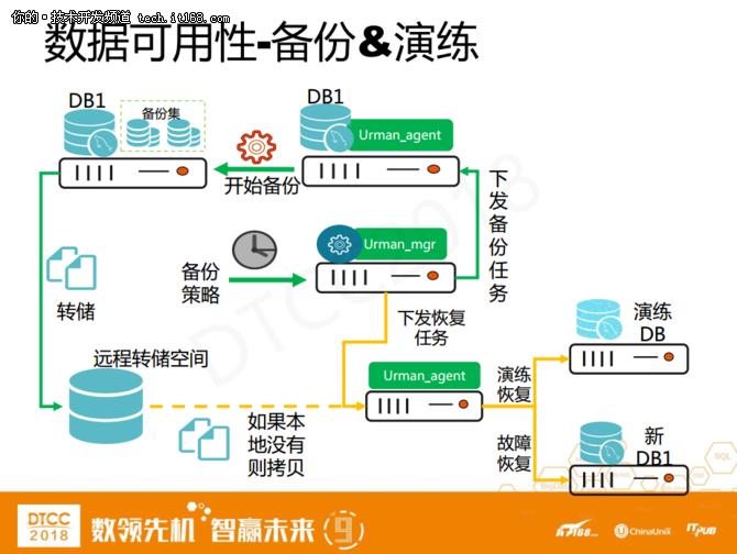 爱可生洪斌:MySQL云数据库架构设计实践 17