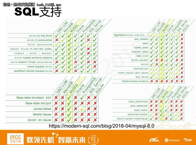 爱可生洪斌:MySQL云数据库架构设计实践 4