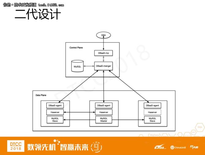 爱可生洪斌:MySQL云数据库架构设计实践 8