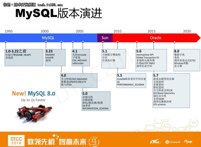 爱可生洪斌:MySQL云数据库架构设计实践 2