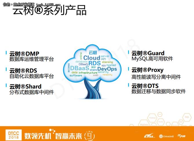 爱可生洪斌:MySQL云数据库架构设计实践 23