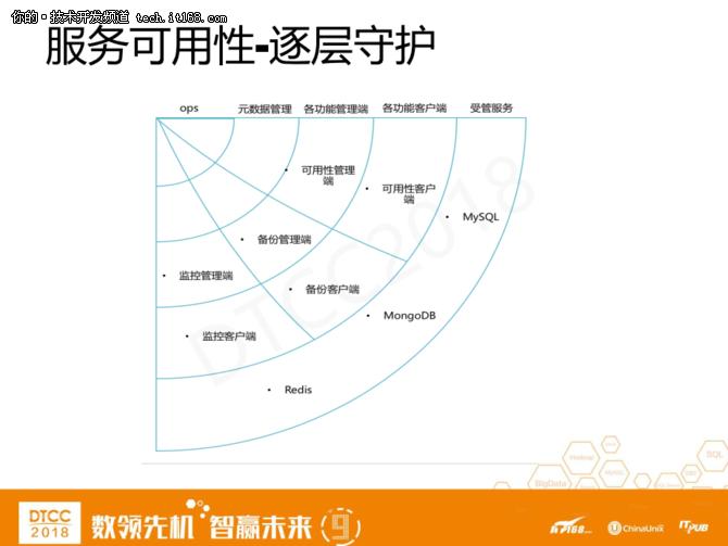 爱可生洪斌:MySQL云数据库架构设计实践 15
