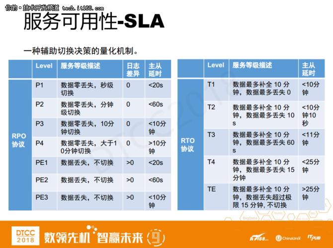 爱可生洪斌:MySQL云数据库架构设计实践 16