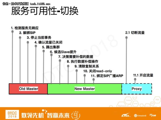 爱可生洪斌:MySQL云数据库架构设计实践 14