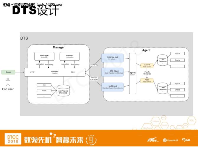 爱可生洪斌:MySQL云数据库架构设计实践 20