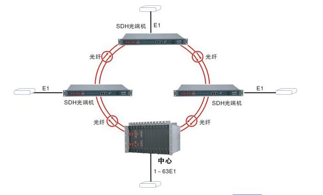 SDH光端机概述与技术应用 6