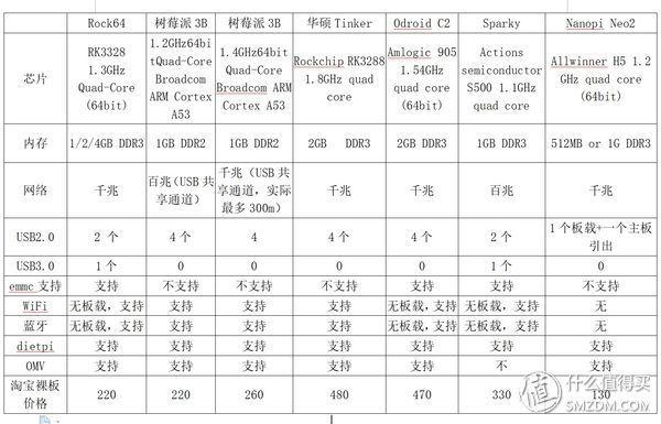 树莓派SBC HIFI DSD播放器 篇三:Rock64上利用OMVMinimserver搭建便携 音乐服务器NAS小钢炮 1