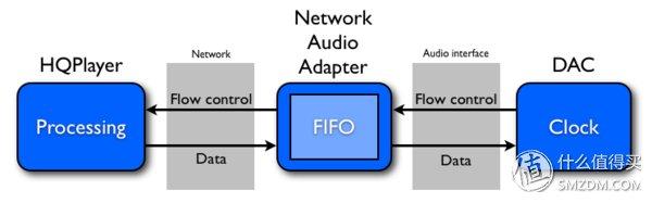 树莓派SBC HIFI DSD播放器 篇二:全新的数码音乐体验-RoonHQplayer和Tidal以及硬件播放 4