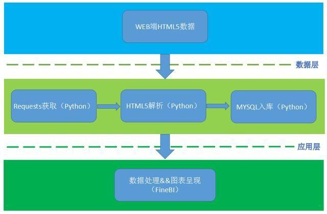 Python爬虫FineBI画图让数据报告更专业一点! 1