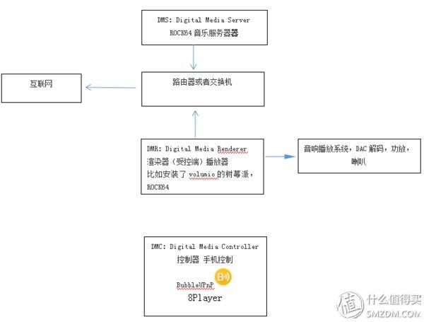 树莓派SBC HIFI DSD播放器 篇三:Rock64上利用OMVMinimserver搭建便携 音乐服务器NAS小钢炮 3