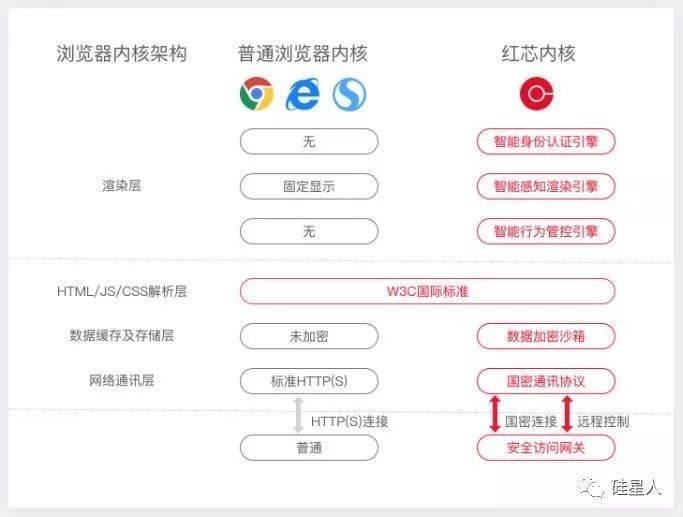 """起底套了个Chrome的壳,融资2.5亿的""""自主国产""""红芯浏览器 30"""