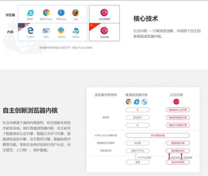 """起底套了个Chrome的壳,融资2.5亿的""""自主国产""""红芯浏览器 4"""