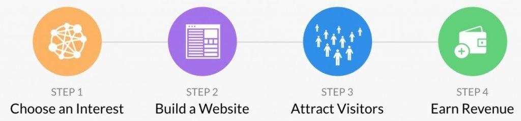 什么是Affiliate Marketing,3分钟入门