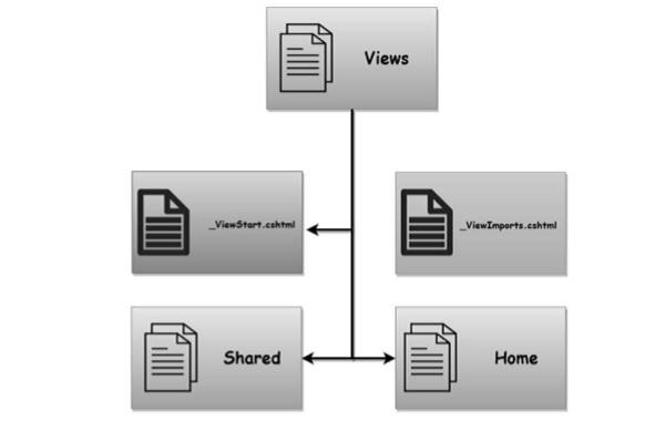 Razor View Import用途介绍