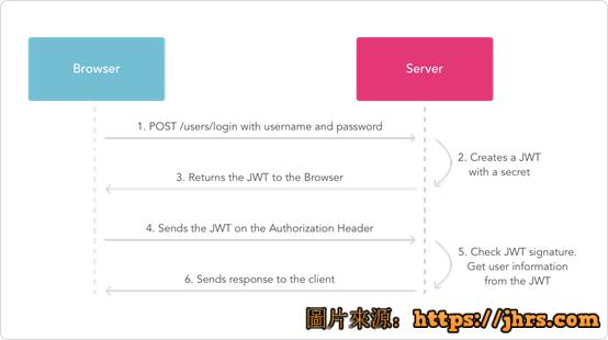 使用.net core开发web api手记 4