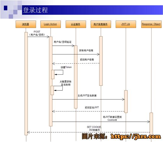 使用.net core开发web api手记 5