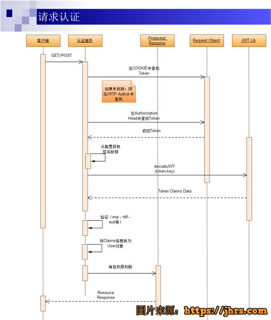 使用.net core开发web api手记 6
