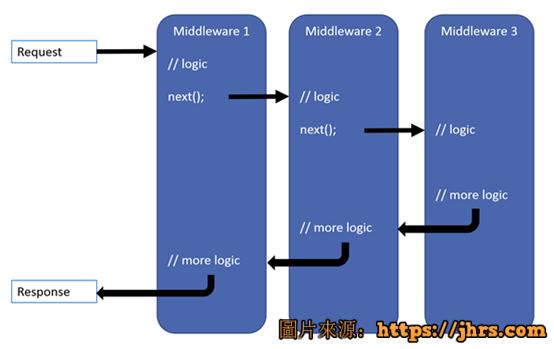 使用.net core开发web api手记 1