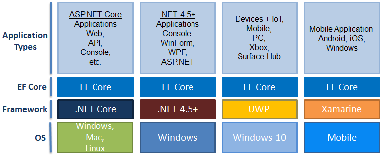 Entity Framework Core 入门简介 1