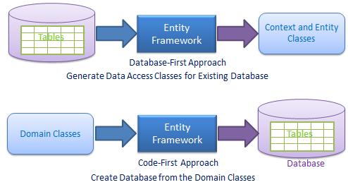 Entity Framework Core 入门简介 2
