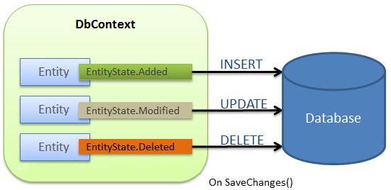 Entity Framework Core: 在有连接的场景中保存数据 1