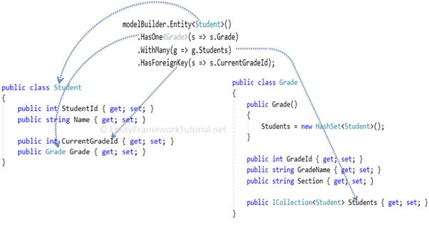 Entity Framework Core使用Fluent API 配置数据库表一对多关系 2
