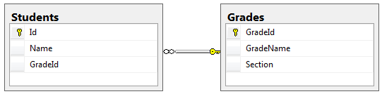 Entity Framework Core配置对象之间一对多关系 1
