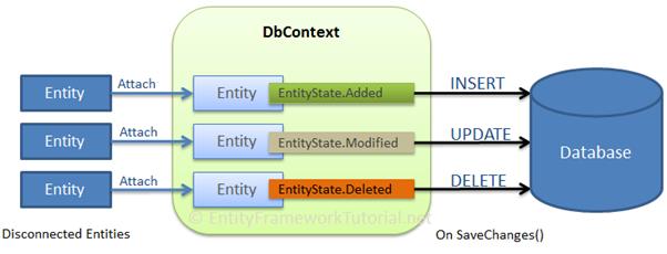 Entity Framework Core无连接的场景插入数据 1