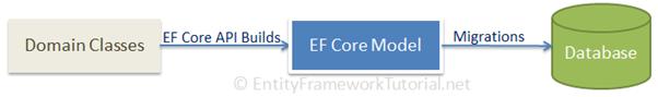EF核心迁移