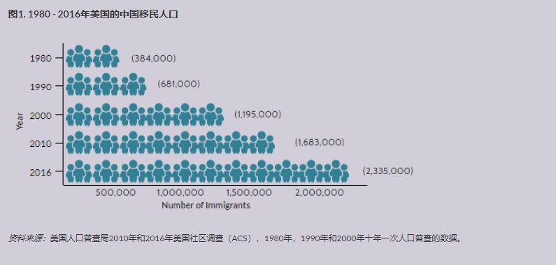 中国移民在美国 1