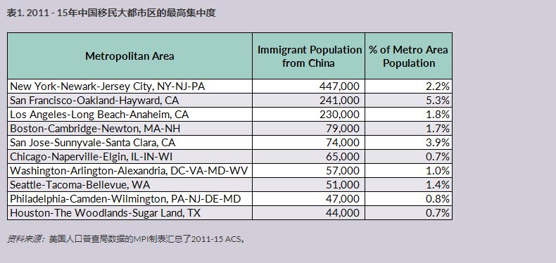 中国移民在美国 2