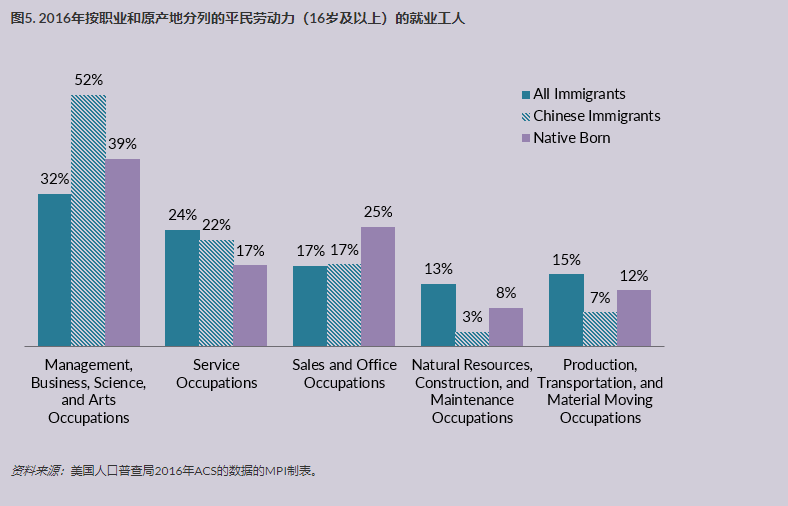 中国移民在美国 4