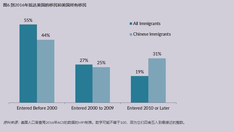 中国移民在美国 5