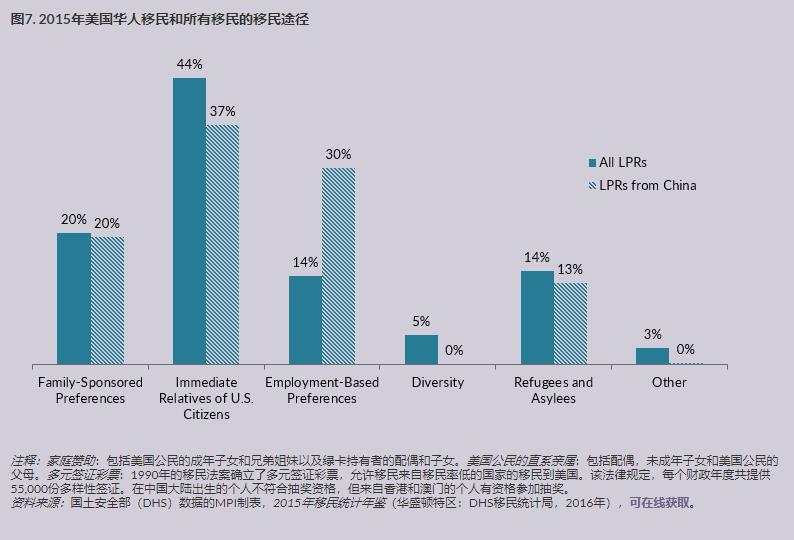 中国移民在美国 6