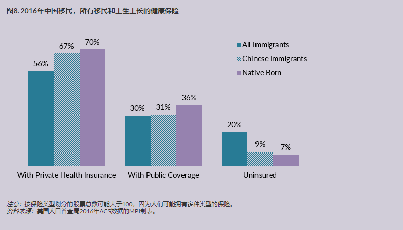 中国移民在美国 7