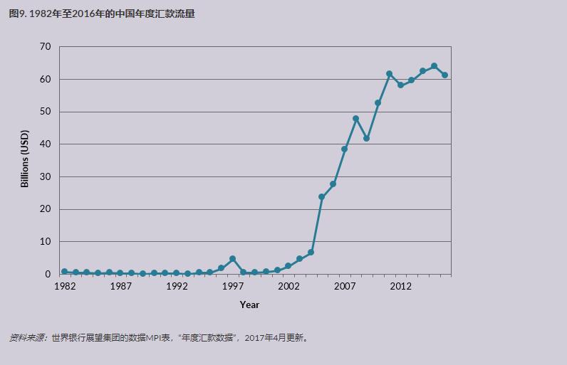 中国移民在美国 8