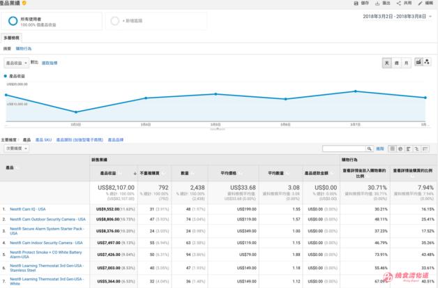 Google Analytics分析入门,转换>电子商务>产品业绩报表