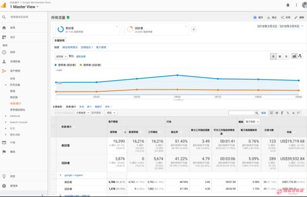 Google Analytics分析入门,客户开发>所有流量>来源/媒介