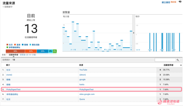 Google Analytics分析入门。GA实时流量图