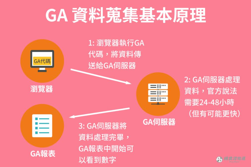 GA资料搜集基本原理