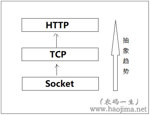 Socket通讯